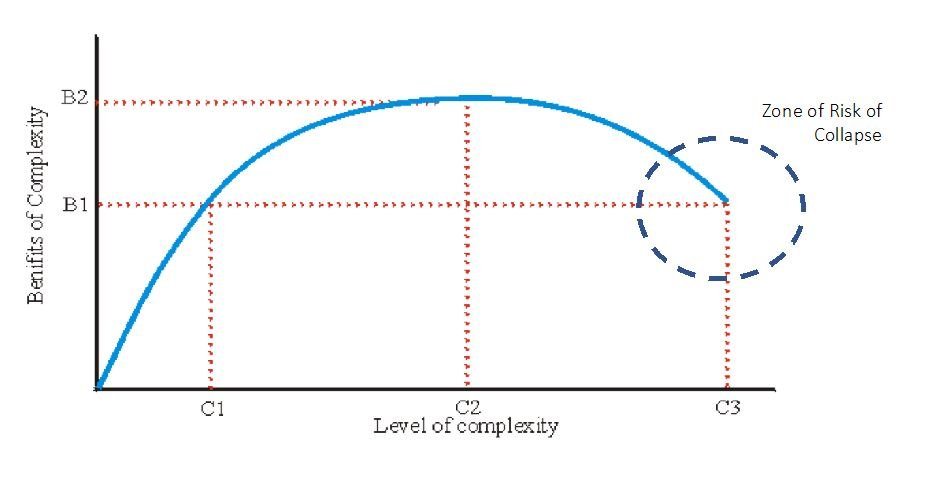 Fig 1: Marginal Returns on Complexity – the Theory