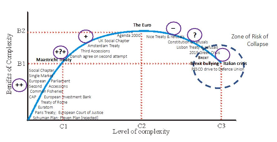 Fig 2: Marginal Returns on Complexity – Rising then Falling: The History of the EU Superimposed