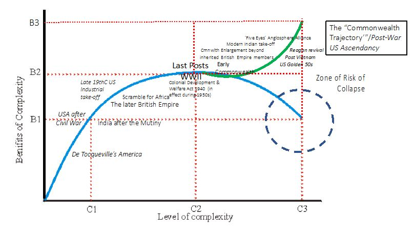 Fig 3: Marginal Returns on Complexity – Collapse is not Inevitable: The American Ascendancy and the Commonwealth