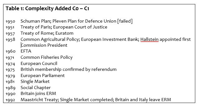 Table 1: Complexity Added C0 – C1