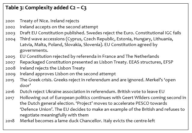 Table 3: Complexity added C2 – C3