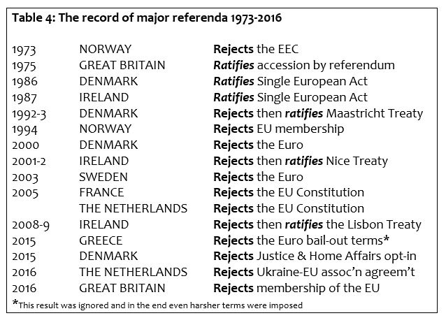 Table 4: The record of major referenda 1973-2016