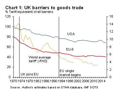 1 Trade barriers between the UK