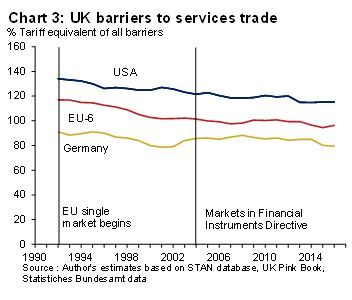 3 trade barriers for uk graph