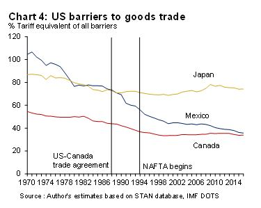 4 US barriers to goods trade