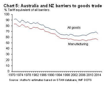 5 AUZ vs NZ barriers to goods trade