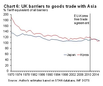 6 uk trade with asia