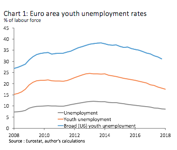 chart 1 Euro area youth unemployment rates