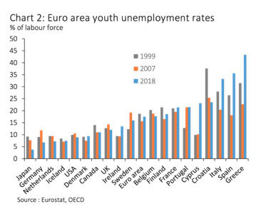 chart 2 Euro youth unemployment