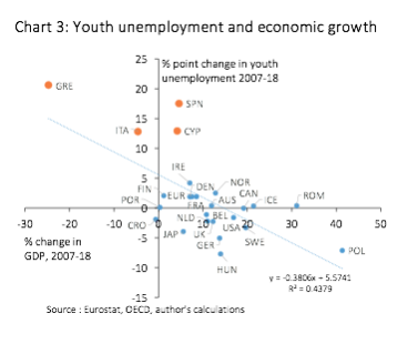 chart 3 youth unemployment and economic growth