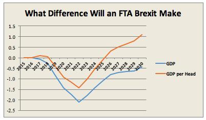 FTA brexit