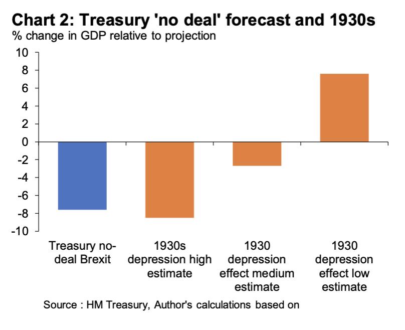 Brexit Treasury Chart 2