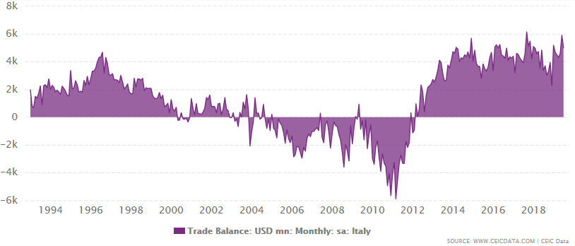 Italys trade balance with the rest of the world between January 1993 and November 2019