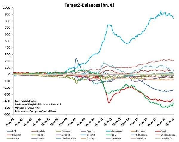 TARGET2 balances for Eurozone member states November 2001 November 2019