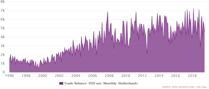 The Netherlands trade balance with the rest of the world between January 1996 and November 2019