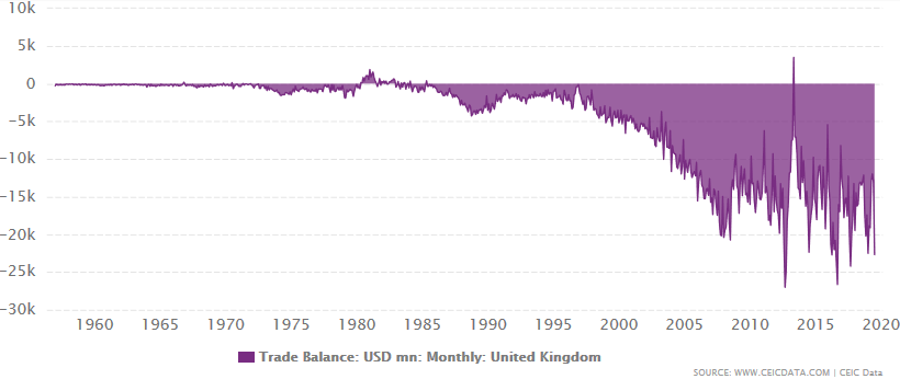 UK trade balance with the rest of the world between January 1957 and November 2019