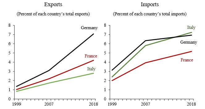 Europes increasing trade dependence on China
