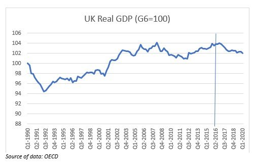 UK REal GDP