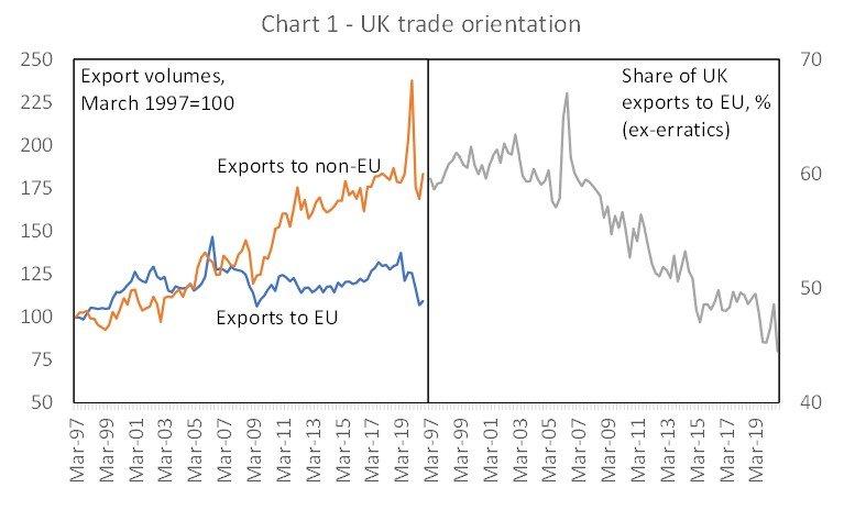 uk trade orientation