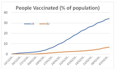 people vacinated